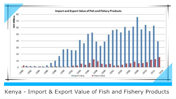 Kenya import & export value of fish and fishery products