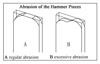 abrasion of hammer pieces