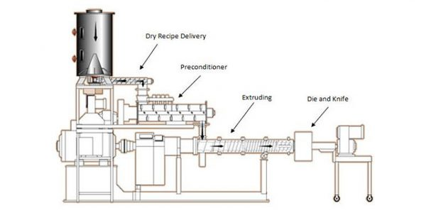 Blockage Reason Analysis And Solution of Fish Feed Extruder